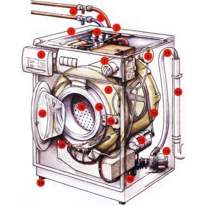 Виды поломок стиральных машин, какие можно починить самостоятельно